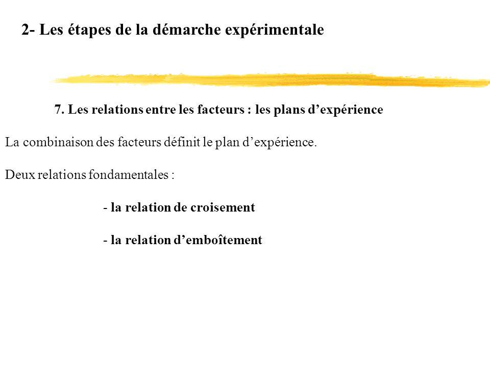2- Les étapes de la démarche expérimentale 7. Les relations entre les facteurs : les plans dexpérience La combinaison des facteurs définit le plan dex