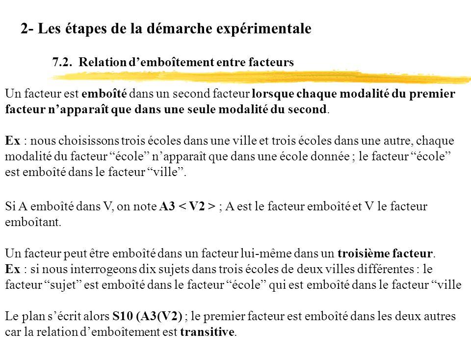 2- Les étapes de la démarche expérimentale 7.2. Relation demboîtement entre facteurs Un facteur est emboîté dans un second facteur lorsque chaque moda