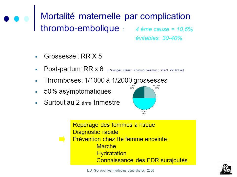 DU -GO pour les médecins généralistes- 2006 Mortalité maternelle par complication thrombo-embolique : 4 ème cause = 10,6% évitables: 30-40% Grossesse : RR X 5 Post-partum: RR x 6 (Pavinger, Semin Thromb Haemost, 2003, 29: 633-8) Thromboses: 1/1000 à 1/2000 grossesses 50% asymptomatiques Surtout au 2 ème trimestre Repérage des femmes à risque Diagnostic rapide Prévention chez tte femme enceinte: Marche Hydratation Connaissance des FDR surajoutés