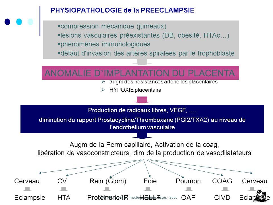 DU -GO pour les médecins généralistes- 2006 PHYSIOPATHOLOGIE de la PREECLAMPSIE augm des résistances artérielles placentaires HYPOXIE placentaire compression mécanique (jumeaux) lésions vasculaires préexistantes (DB, obésité, HTAc…) phénomènes immunologiques défaut d invasion des artères spiralées par le trophoblaste ANOMALIE D IMPLANTATION DU PLACENTA Production de radicaux libres, VEGF, ….