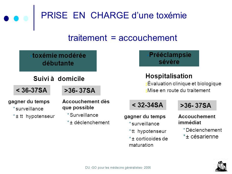 DU -GO pour les médecins généralistes- 2006 PRISE EN CHARGE dune toxémie toxémie modérée débutante < 36-37SA traitement = accouchement gagner du temps