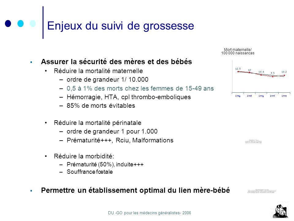 DU -GO pour les médecins généralistes- 2006 Enjeux du suivi de grossesse Assurer la sécurité des mères et des bébés Réduire la mortalité maternelle –ordre de grandeur 1/ 10.000 –0,5 à 1% des morts chez les femmes de 15-49 ans –Hémorragie, HTA, cpl thrombo-emboliques –85% de morts évitables Réduire la mortalité périnatale –ordre de grandeur 1 pour 1.000 –Prématurité+++, Rciu, Malformations Réduire la morbidité: –Prématurité (50%), induite+++ –Souffrance fœtale Permettre un établissement optimal du lien mère-bébé Mort maternelle/ 100 000 naissances