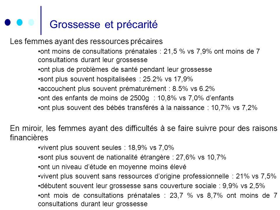 DU -GO pour les médecins généralistes- 2006 Grossesse et précarité Les femmes ayant des ressources précaires ont moins de consultations prénatales : 2