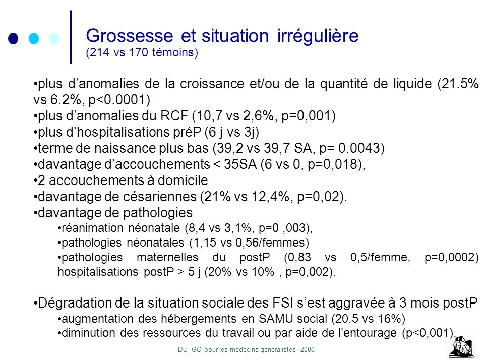 DU -GO pour les médecins généralistes- 2006 Grossesse et situation irrégulière (214 vs 170 témoins) plus danomalies de la croissance et/ou de la quantité de liquide (21.5% vs 6.2%, p<0.0001) plus danomalies du RCF (10,7 vs 2,6%, p=0,001) plus dhospitalisations préP (6 j vs 3j) terme de naissance plus bas (39,2 vs 39,7 SA, p= 0.0043) davantage daccouchements < 35SA (6 vs 0, p=0,018), 2 accouchements à domicile davantage de césariennes (21% vs 12,4%, p=0,02).