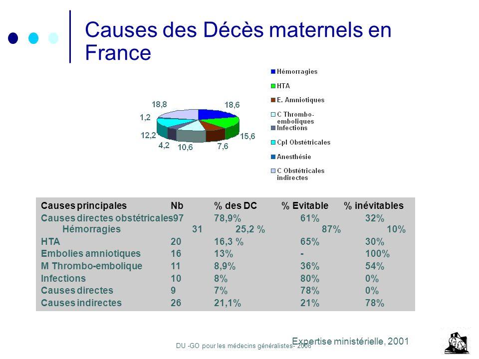 DU -GO pour les médecins généralistes- 2006 Causes des Décès maternels en France Expertise ministérielle, 2001 Causes principalesNb % des DC % Evitable% inévitables Causes directes obstétricales9778,9%61% 32% Hémorragies3125,2% 87% 10% HTA2016,3%65% 30% Embolies amniotiques1613%-100% M Thrombo-embolique118,9%36% 54% Infections108%80% 0% Causes directes97%78% 0% Causes indirectes2621,1%21% 78%
