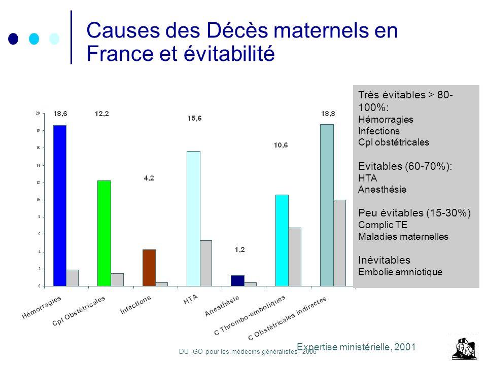 DU -GO pour les médecins généralistes- 2006 Causes des Décès maternels en France et évitabilité Expertise ministérielle, 2001 Très évitables > 80- 100