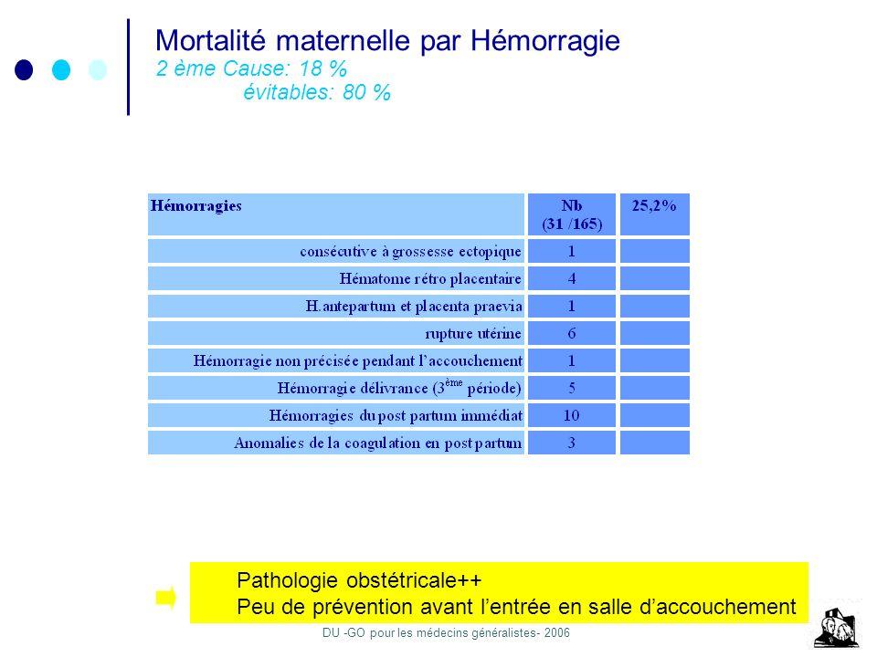 DU -GO pour les médecins généralistes- 2006 Mortalité maternelle par Hémorragie 2 ème Cause: 18 % évitables: 80 % Pathologie obstétricale++ Peu de pré