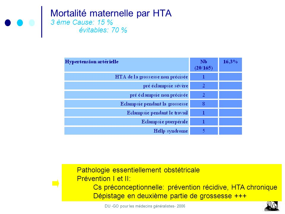 DU -GO pour les médecins généralistes- 2006 Mortalité maternelle par HTA 3 ème Cause: 15 % évitables: 70 % Pathologie essentiellement obstétricale Prévention I et II: Cs préconceptionnelle: prévention récidive, HTA chronique Dépistage en deuxième partie de grossesse +++