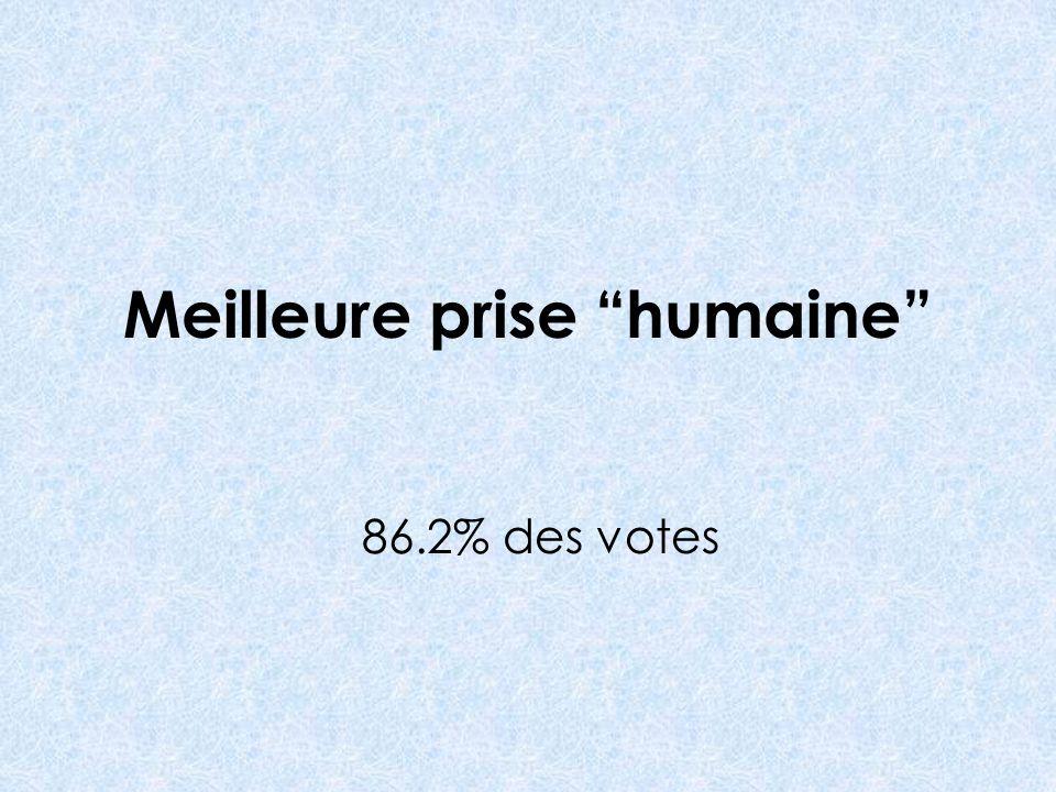 Meilleure prise humaine 86.2% des votes