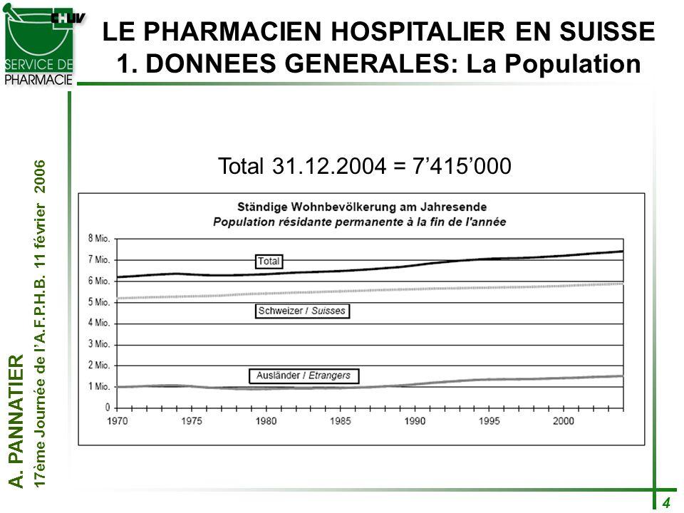 A. PANNATIER 17ème Journée de lA.F.P.H.B. 11 février 2006 4 LE PHARMACIEN HOSPITALIER EN SUISSE 1. DONNEES GENERALES: La Population Total 31.12.2004 =