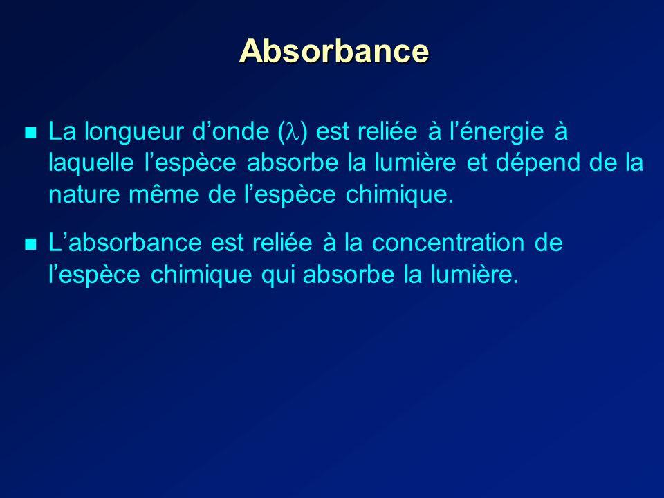 Absorbance La longueur donde ( ) est reliée à lénergie à laquelle lespèce absorbe la lumière et dépend de la nature même de lespèce chimique.