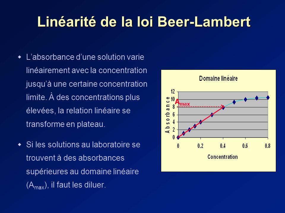 Linéarité de la loi Beer-Lambert Labsorbance dune solution varie linéairement avec la concentration jusquà une certaine concentration limite.