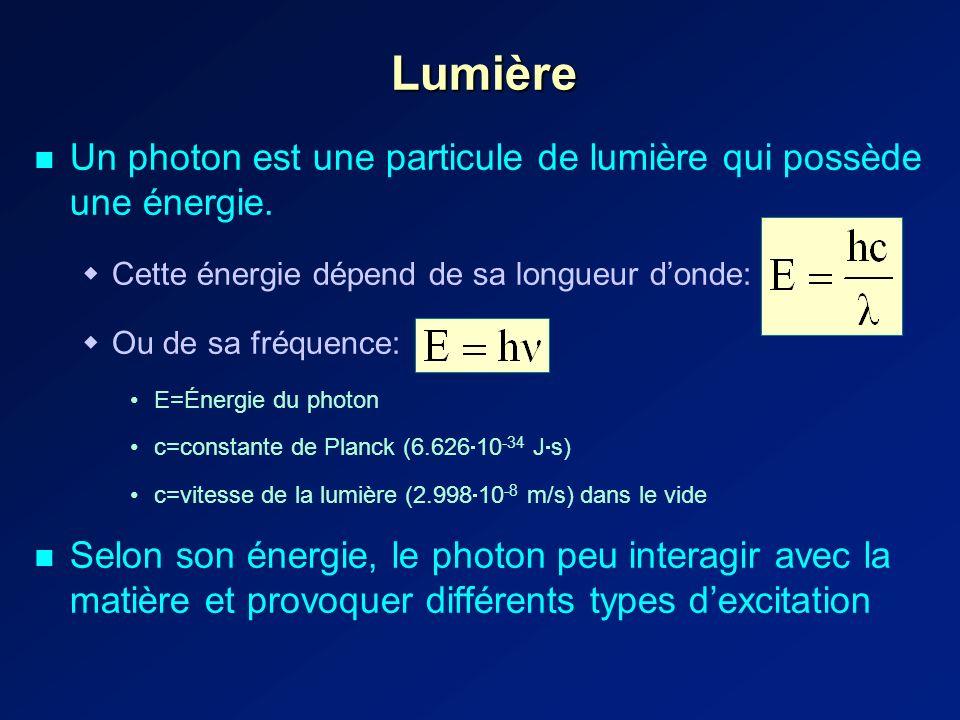 Lumière Un photon est une particule de lumière qui possède une énergie.