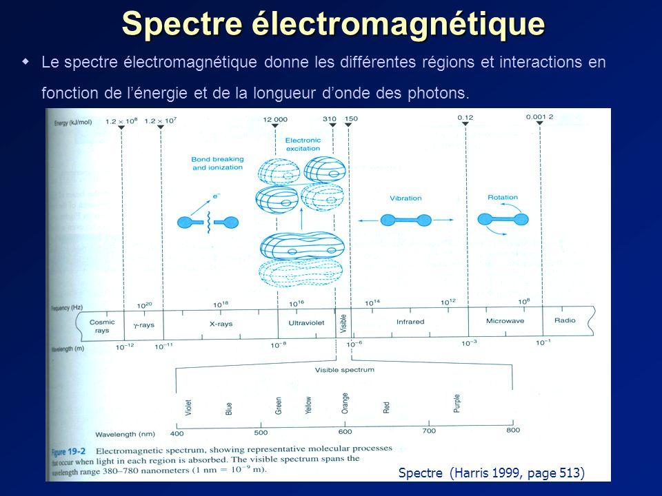 Spectre électromagnétique Le spectre électromagnétique donne les différentes régions et interactions en fonction de lénergie et de la longueur donde des photons.