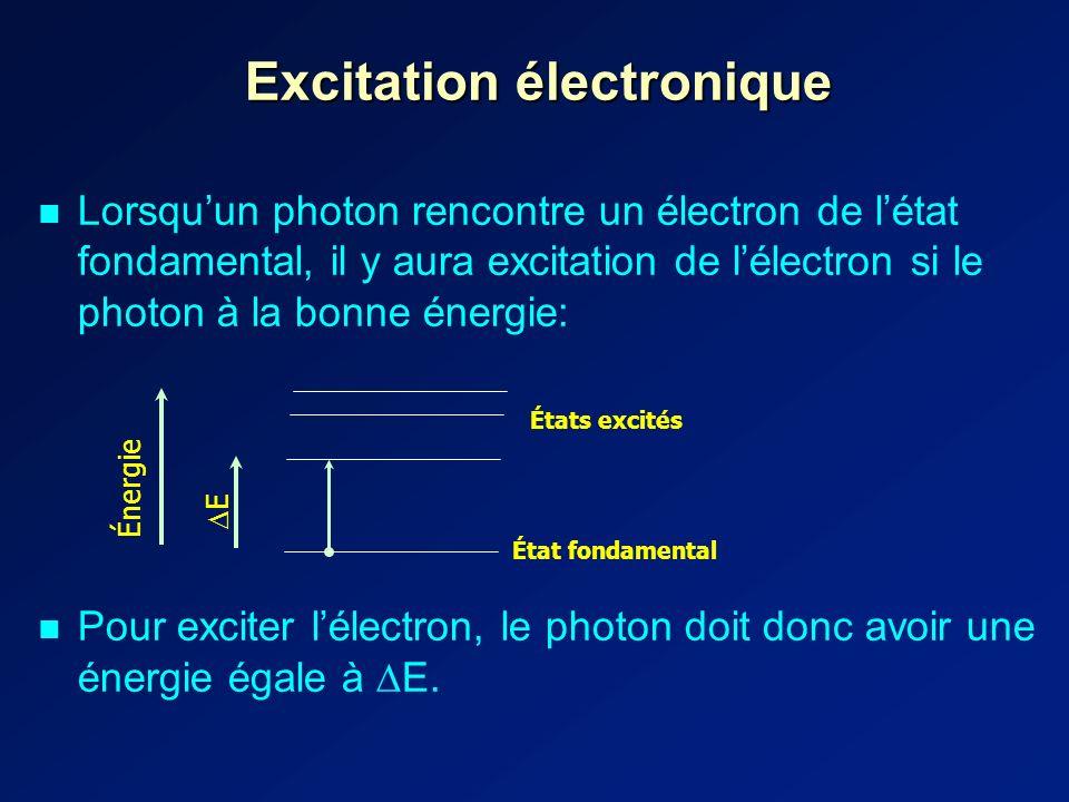 Excitation électronique Lorsquun photon rencontre un électron de létat fondamental, il y aura excitation de lélectron si le photon à la bonne énergie: Pour exciter lélectron, le photon doit donc avoir une énergie égale à E.