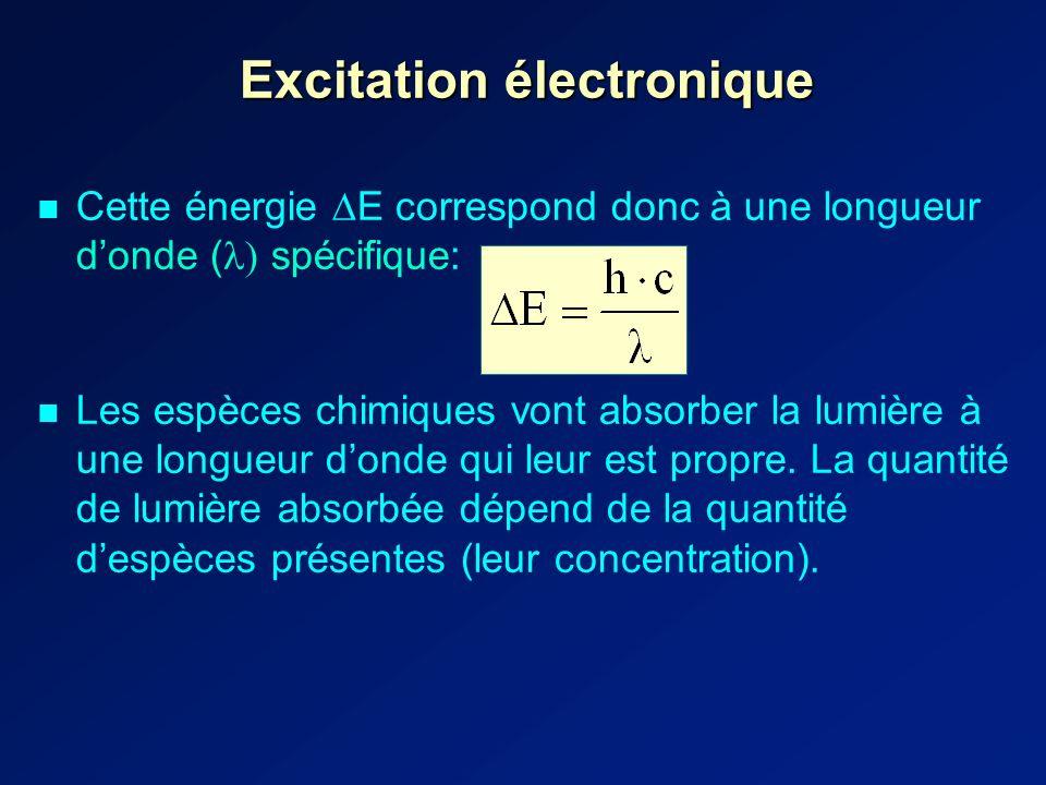 Excitation électronique Cette énergie E correspond donc à une longueur donde ( ) spécifique: Les espèces chimiques vont absorber la lumière à une longueur donde qui leur est propre.
