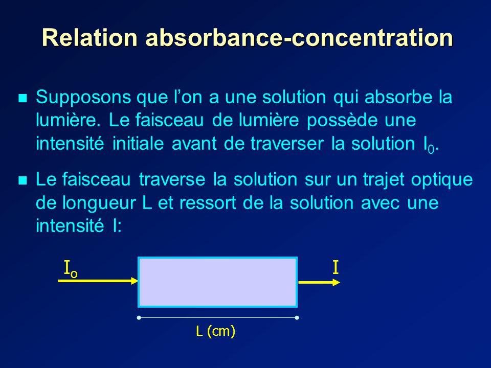 Relation absorbance-concentration Supposons que lon a une solution qui absorbe la lumière.