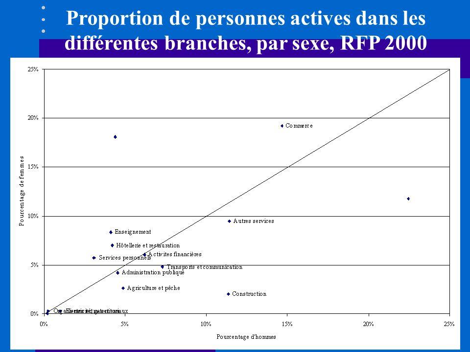 Ségrégation au niveau des positions hiérarchiques PRIVE LSE, 2000