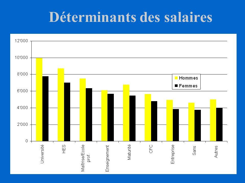 Déterminants des salaires Le niveau individuel des salaires dépend: caractéristiques individuelles des caractéristiques individuelles (éducation, expé