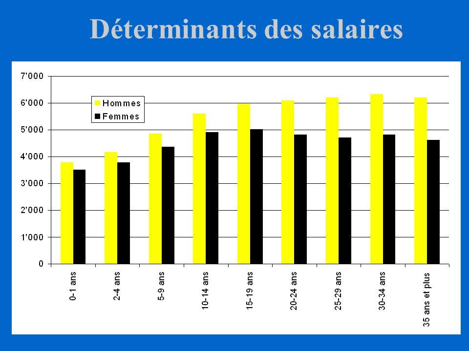 Déterminants des salaires Salaire médian selon le type de formation