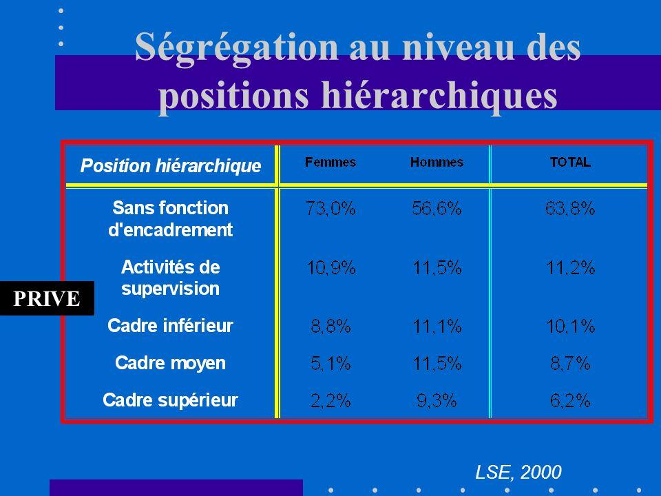 II. Origine des inégalités salariales Ségrégation sexuelle ' Ségrégation sexuelle répartition inégaleElle est liée à la répartition inégale des femmes