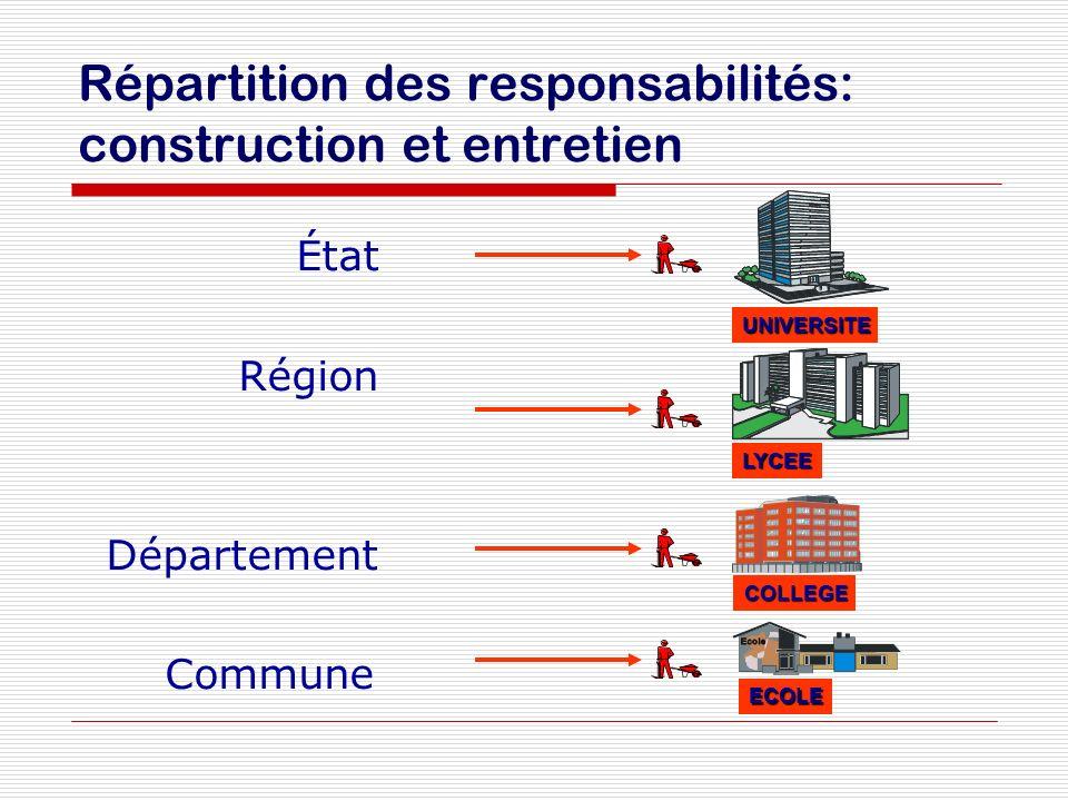 Répartition des responsabilités: construction et entretien État Région Département Commune UNIVERSITE LYCEE COLLEGE ECOLE
