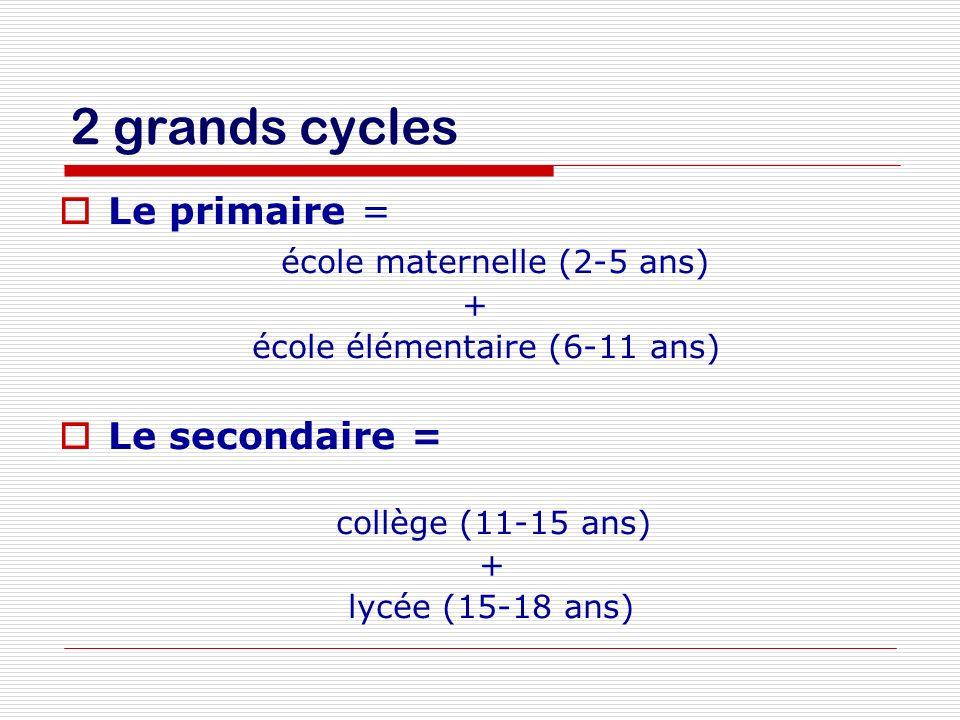 2 grands cycles Le primaire = école maternelle (2-5 ans) + école élémentaire (6-11 ans) Le secondaire = collège (11-15 ans) + lycée (15-18 ans)