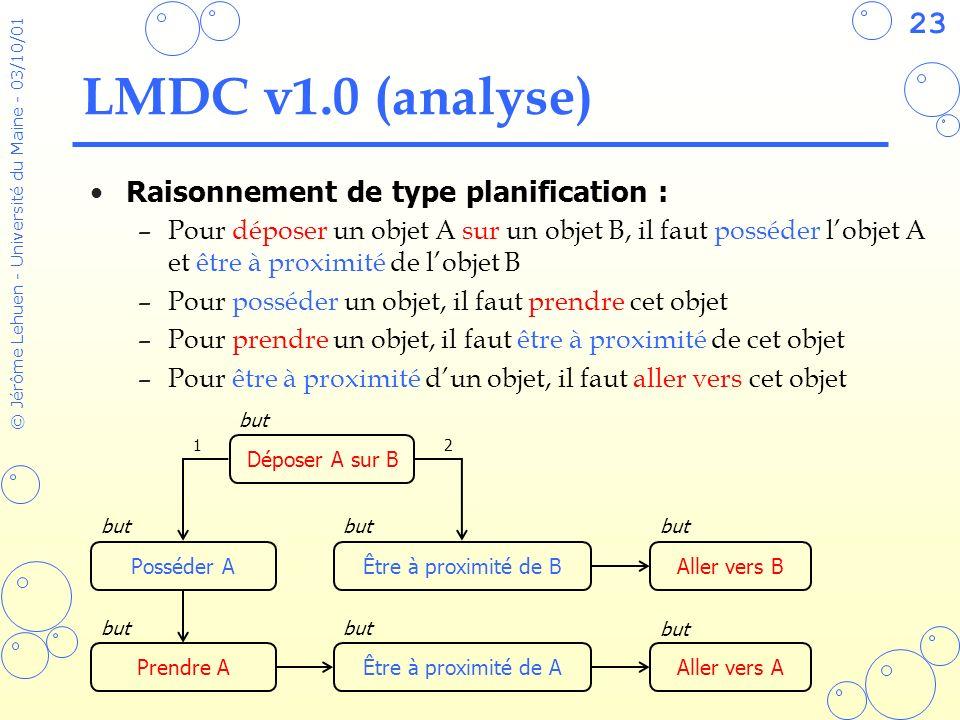 23 © Jérôme Lehuen - Université du Maine - 03/10/01 LMDC v1.0 (analyse) Raisonnement de type planification : –Pour déposer un objet A sur un objet B,