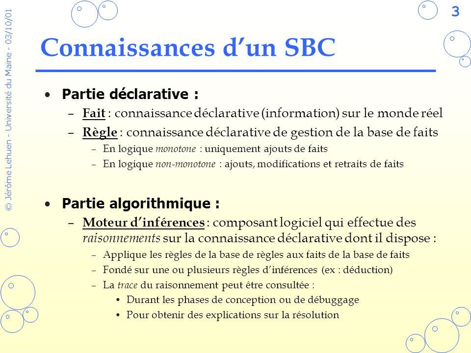 44 © Jérôme Lehuen - Université du Maine - 03/10/01 Commandes de débuggage Utilisées pour obtenir une trace des inférences : –(watch ) permet dajouter une information à tracer –(unwatch ) permet denlever une information tracée –(dribble-on ) envoie la trace vers un fichier texte –(dribble-off) ferme le fichier de trace CLIPS> (reset) CLIPS> (watch rules) CLIPS> (watch facts) CLIPS> (watch activations) CLIPS> (run) FIRE 1 decompose-deposer-1: f-1, ==> f-2 (but possede cube-A) ==> Activation 0 decompose-possede: f-2 FIRE 2 decompose-possede: f-2 ==> f-3 (but prendre cube-A) ==> Activation 0 decompose-prendre: f-3, <== f-2 (but possede cube-A)