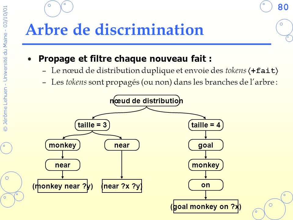 80 © Jérôme Lehuen - Université du Maine - 03/10/01 Arbre de discrimination taille = 3 monkey near taille = 4 goal monkey on (monkey near ?y) (goal mo