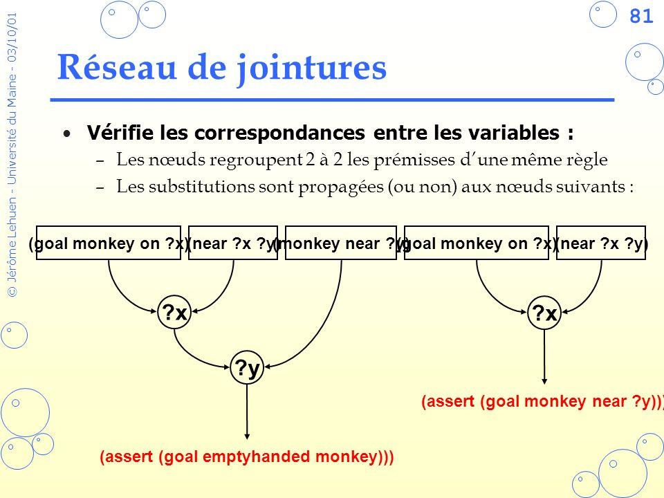 81 © Jérôme Lehuen - Université du Maine - 03/10/01 Réseau de jointures Vérifie les correspondances entre les variables : –Les nœuds regroupent 2 à 2