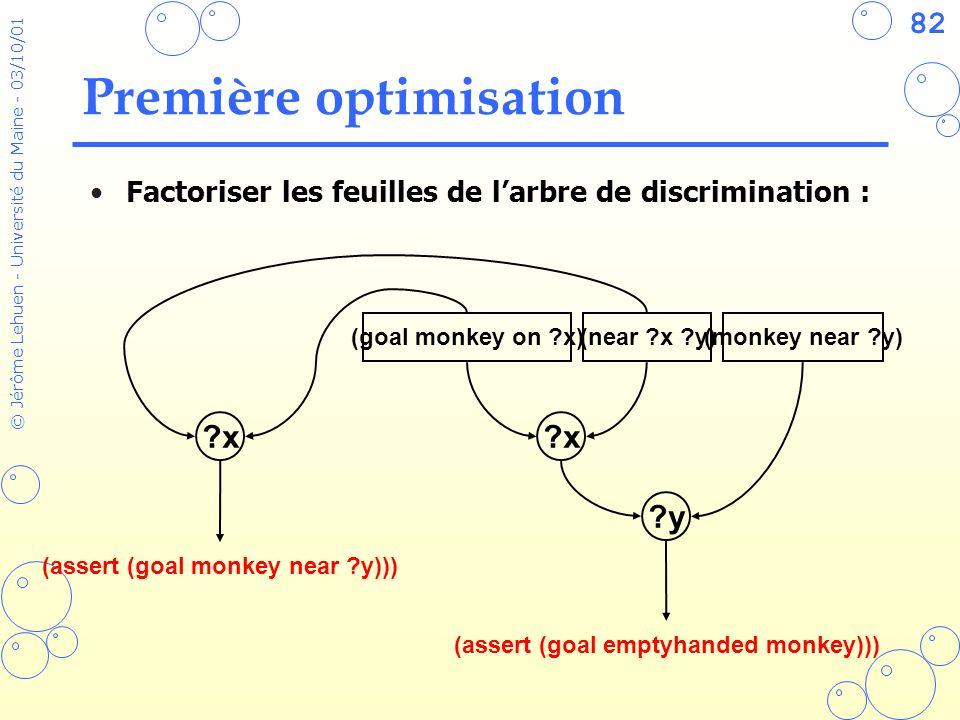 82 © Jérôme Lehuen - Université du Maine - 03/10/01 Première optimisation Factoriser les feuilles de larbre de discrimination : (monkey near ?y)(goal