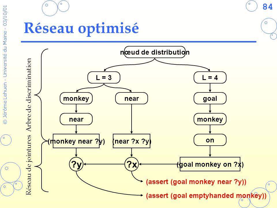 84 © Jérôme Lehuen - Université du Maine - 03/10/01 L = 3 monkey near L = 4 goal monkey on (monkey near ?y) (goal monkey on ?x) nœud de distribution (assert (goal monkey near ?y)) (assert (goal emptyhanded monkey)) Réseau optimisé Arbre de discrimination (near ?x ?y) ?x?y Réseau de jointures