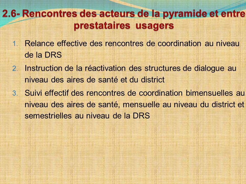 1. Relance effective des rencontres de coordination au niveau de la DRS 2. Instruction de la réactivation des structures de dialogue au niveau des air