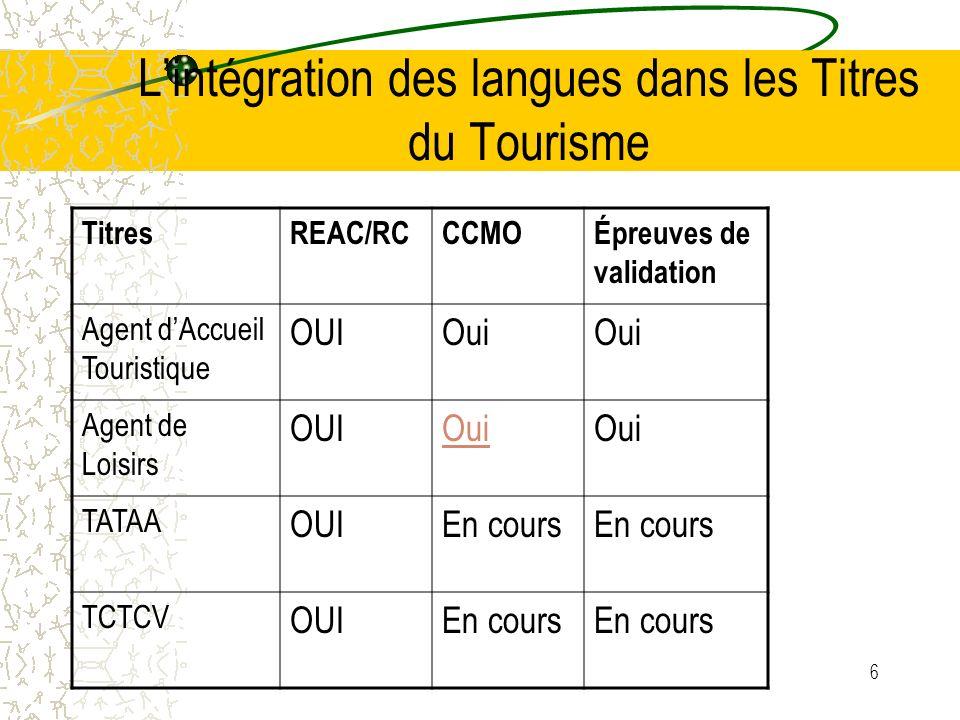 6 Lintégration des langues dans les Titres du Tourisme TitresREAC/RCCCMOÉpreuves de validation Agent dAccueil Touristique OUIOui Agent de Loisirs OUIOui TATAA OUIEn cours TCTCV OUIEn cours