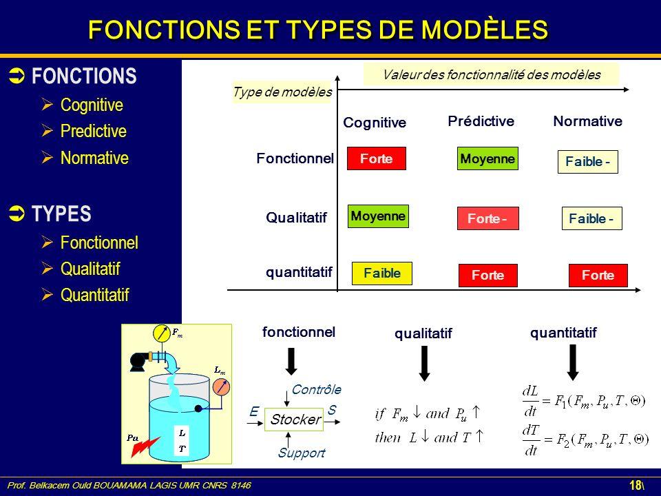 Prof. Belkacem Ould BOUAMAMA LAGIS UMR CNRS 8146 18 \ FONCTIONS ET TYPES DE MODÈLES FONCTIONS Cognitive Predictive Normative TYPES Fonctionnel Qualita