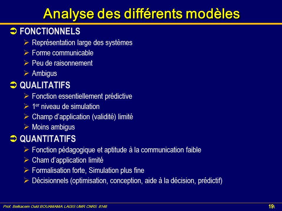 Prof. Belkacem Ould BOUAMAMA LAGIS UMR CNRS 8146 19 \ Analyse des différents modèles FONCTIONNELS Représentation large des systèmes Forme communicable