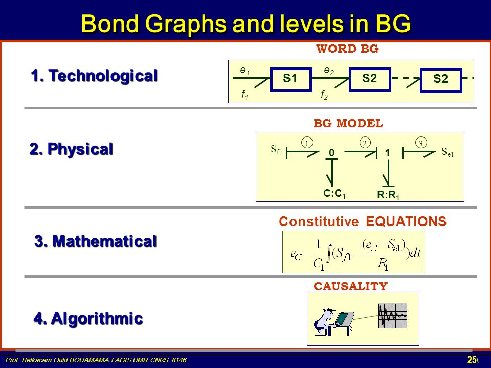 Prof. Belkacem Ould BOUAMAMA LAGIS UMR CNRS 8146 25 \ Bond Graphs and levels in BG WORD BG S1S2 e1e1 f1f1 e2e2 f2f2 Constitutive EQUATIONS BG MODEL 01
