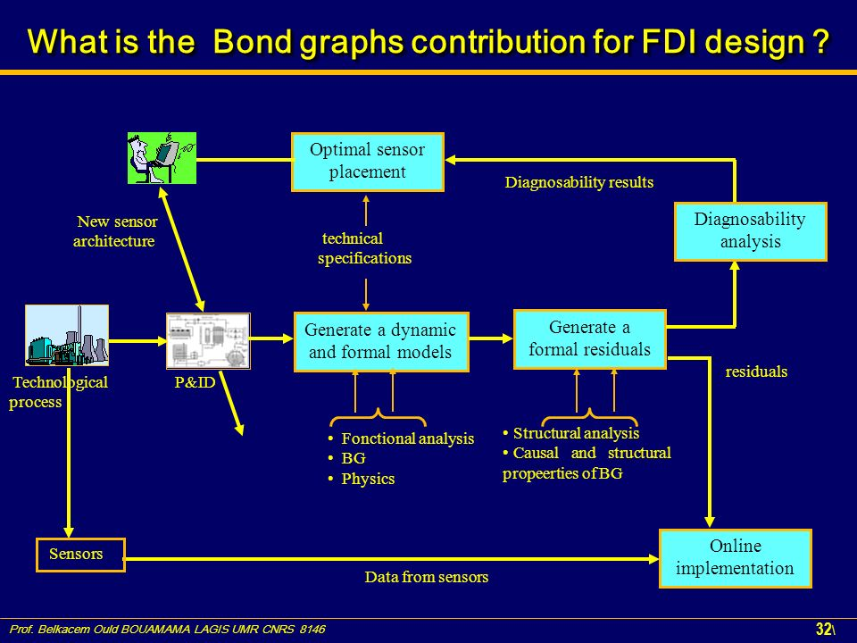 Prof. Belkacem Ould BOUAMAMA LAGIS UMR CNRS 8146 32 \ What is the Bond graphs contribution for FDI design ? Technological process P&ID Generate a dyna