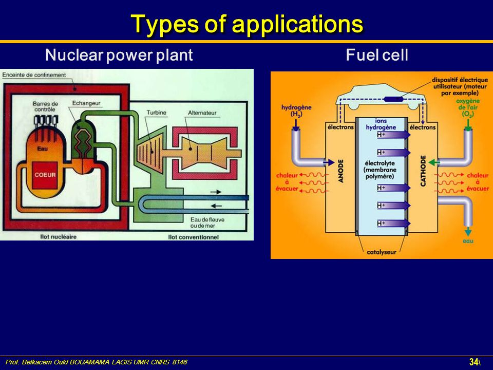 Prof. Belkacem Ould BOUAMAMA LAGIS UMR CNRS 8146 34 \ Types of applications Nuclear power plantFuel cell