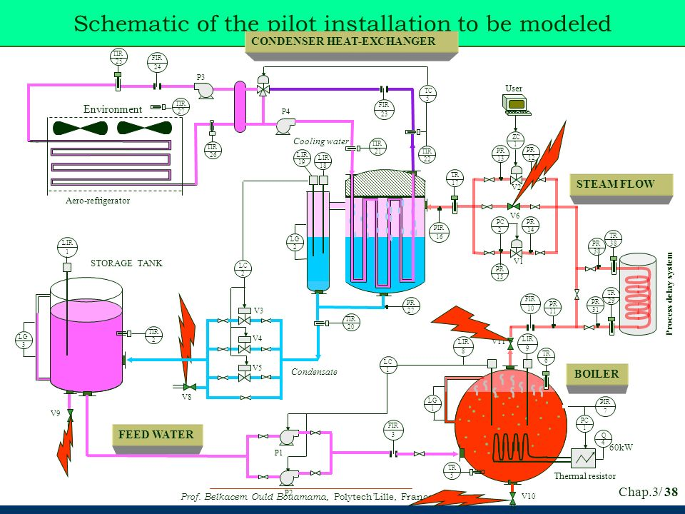 Prof. Belkacem Ould Bouamama, PolytechLille, France Chap.3/ 38 Schematic of the pilot installation to be modeled Process delay system FIR 10 PR 11 PIR
