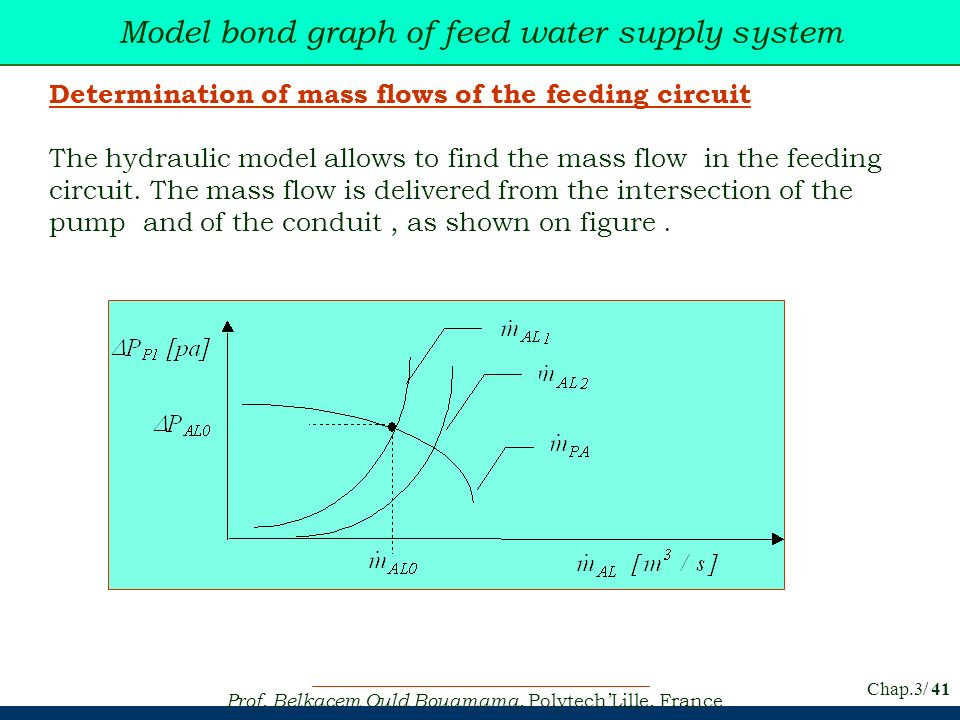 Prof. Belkacem Ould Bouamama, PolytechLille, France Chap.3/ 41 Model bond graph of feed water supply system Determination of mass flows of the feeding