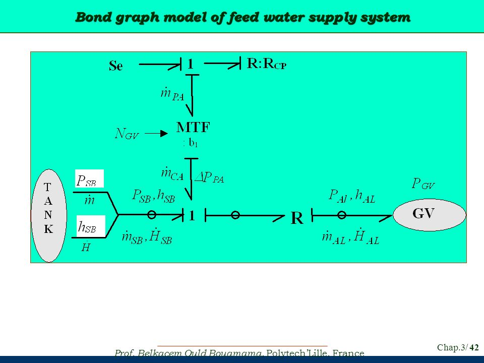 Prof. Belkacem Ould Bouamama, PolytechLille, France Chap.3/ 42 Bond graph model of feed water supply system