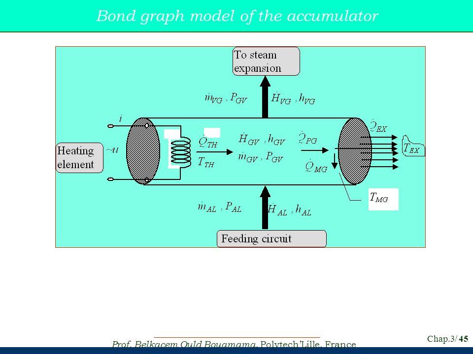 Prof. Belkacem Ould Bouamama, PolytechLille, France Chap.3/ 45 Bond graph model of the accumulator