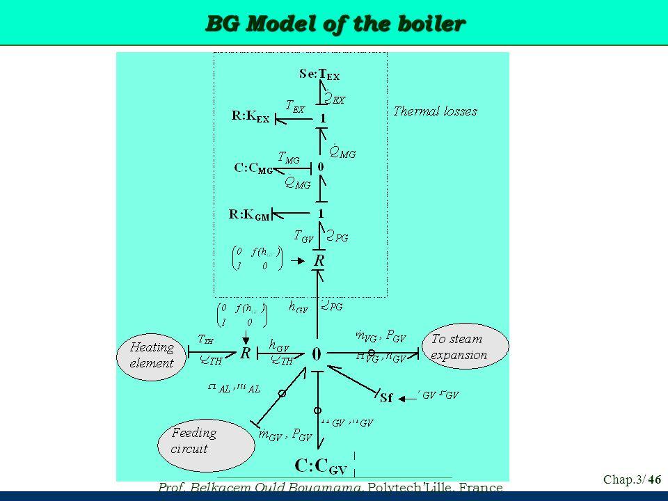 Prof. Belkacem Ould Bouamama, PolytechLille, France Chap.3/ 46 BG Model of the boiler