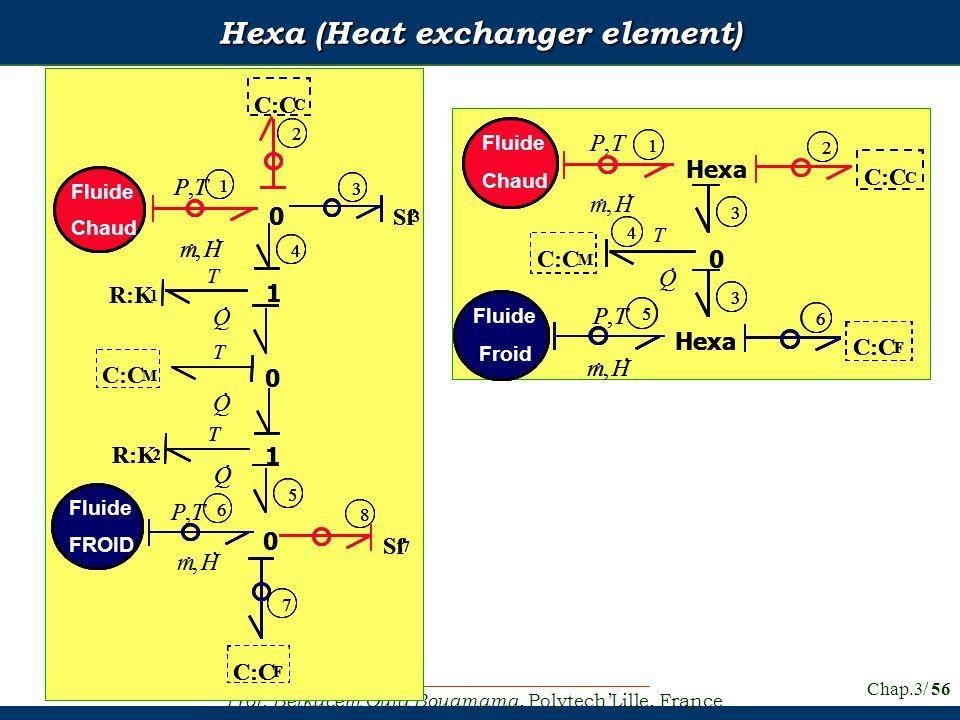 Prof. Belkacem Ould Bouamama, PolytechLille, France Chap.3/ 56 Hexa (Heat exchanger element)