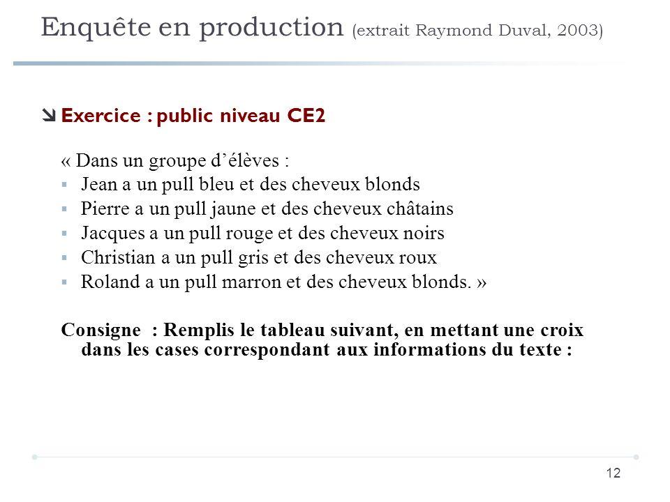 Enquête en production (extrait Raymond Duval, 2003) 12 Exercice : public niveau CE2 « Dans un groupe délèves : Jean a un pull bleu et des cheveux blon