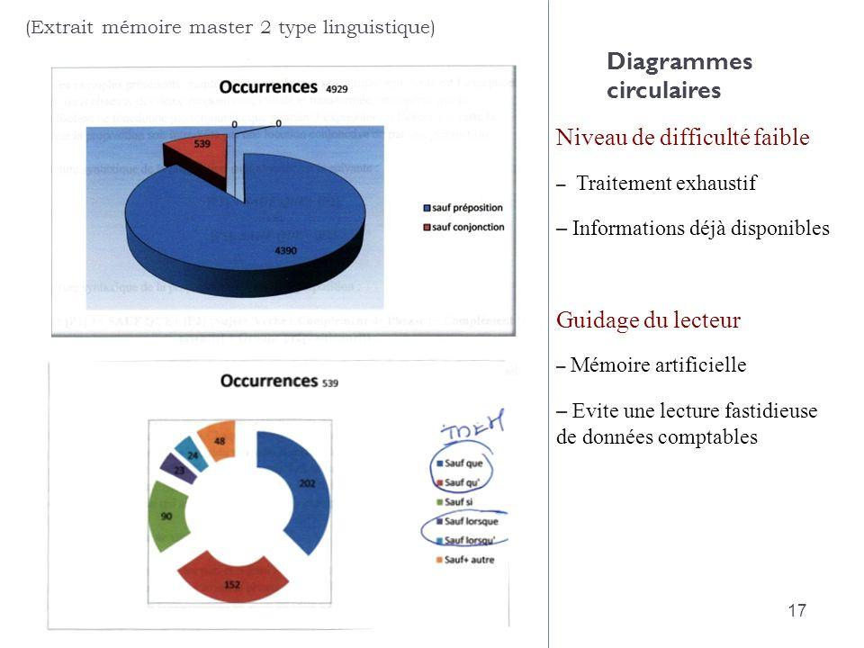 Diagrammes circulaires Niveau de difficulté faible – Traitement exhaustif – Informations déjà disponibles Guidage du lecteur – Mémoire artificielle –