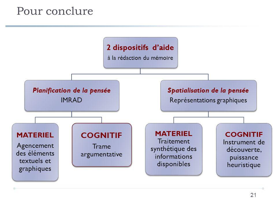 Pour conclure 21 2 dispositifs daide à la rédaction du mémoire Planification de la pensée IMRAD MATERIEL Agencement des éléments textuels et graphique