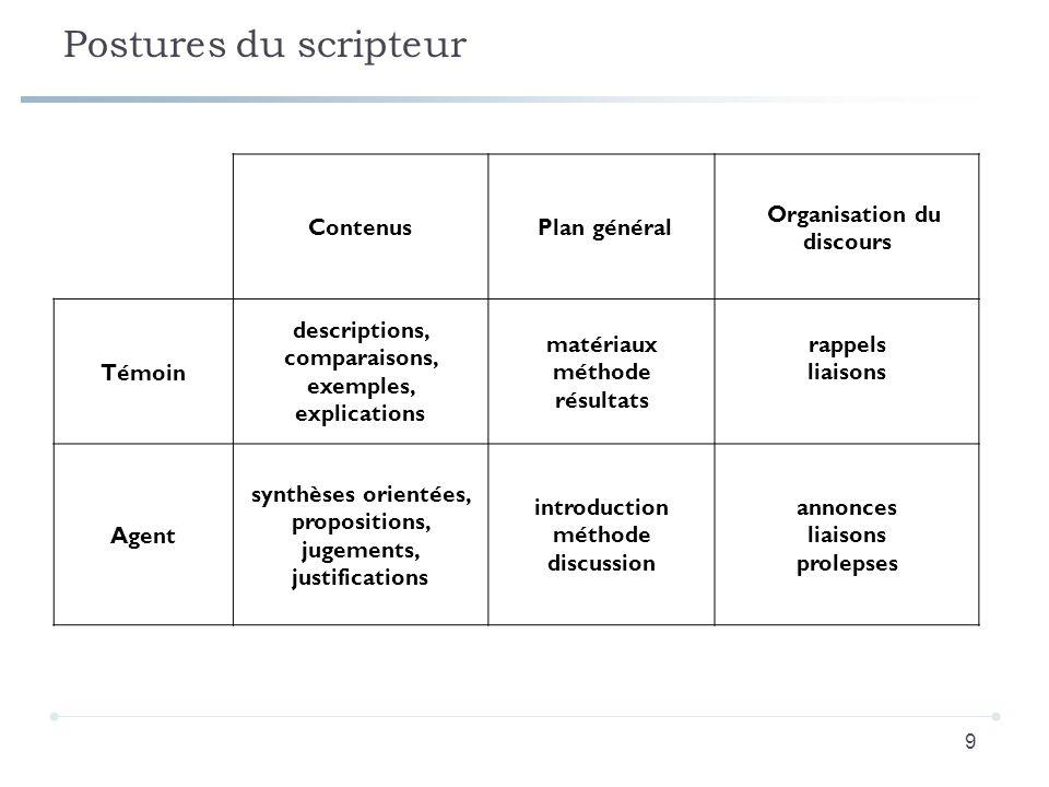 Postures du scripteur 9 Contenus Plan général Organisation du discours Témoin descriptions, comparaisons, exemples, explications matériaux méthode rés